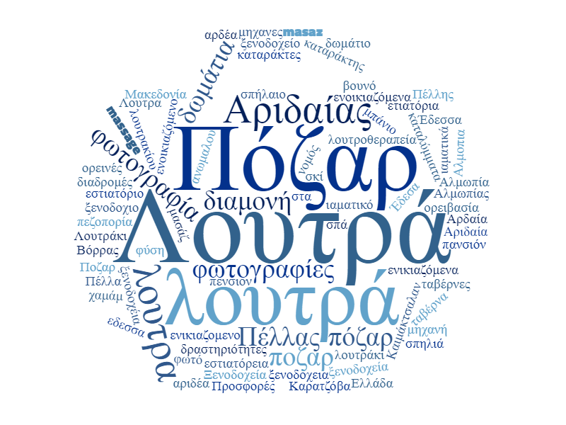 loutrpozar.info wordcloud